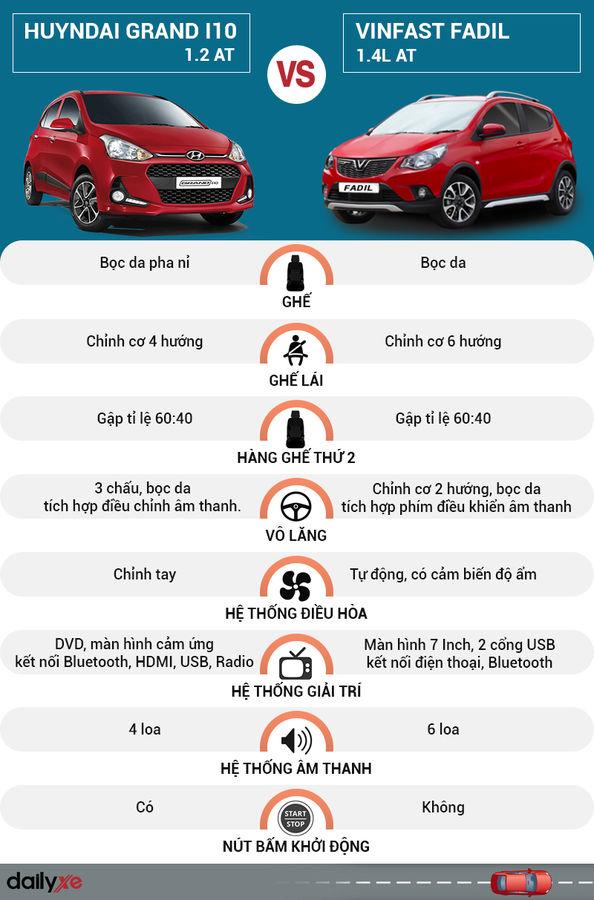 So sánh nội thất Hyundai Grand i10 và VinFast Fadil